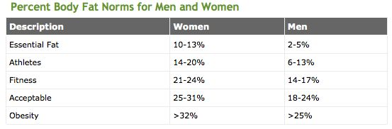 Idea Bodyfat Percentage Range For Men & Women